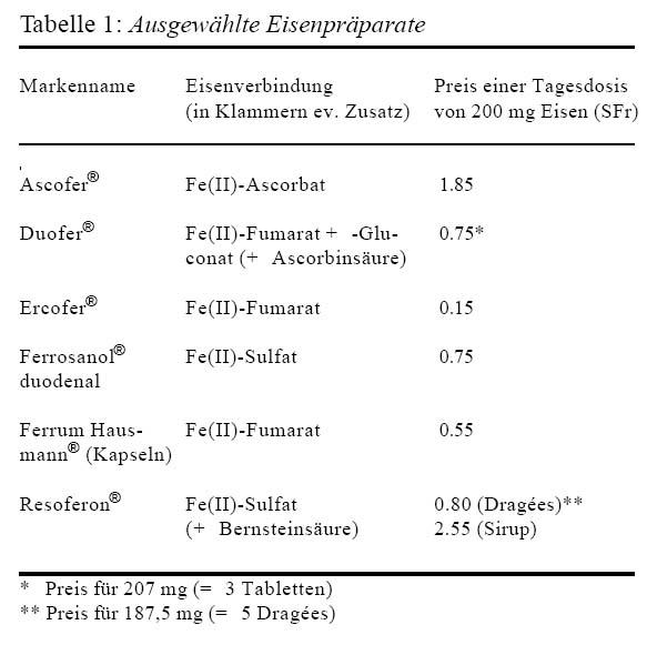 Eisenmangel -- pharma-kritik -- Infomed Online